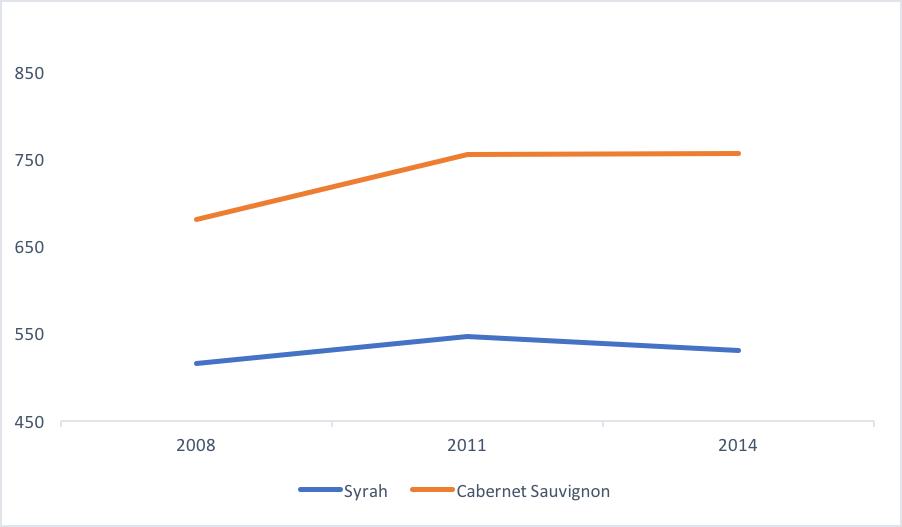 Syrah_Acreage_Chart